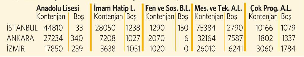 İstanbul, Ankara ve İzmir'deki boş kontenjanlar